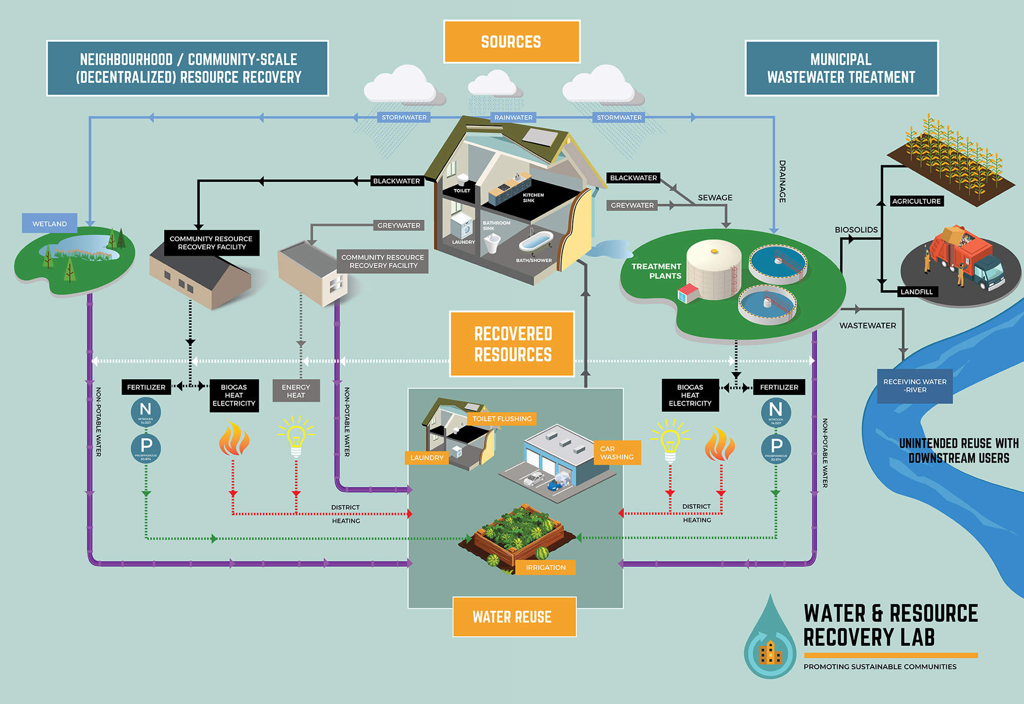 illustration showing how water recycling works in a neighbourhood equipped with water recycling stations